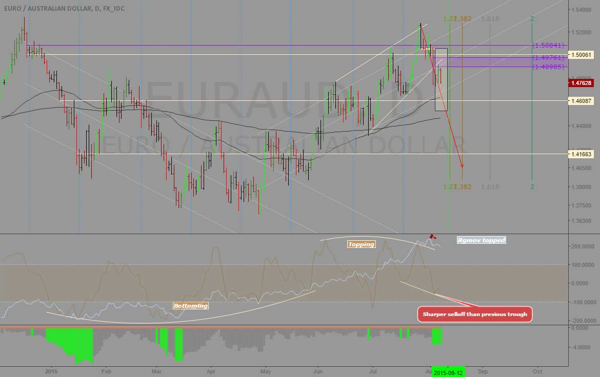 EURAUD: Ideal opportunity for a pair trade