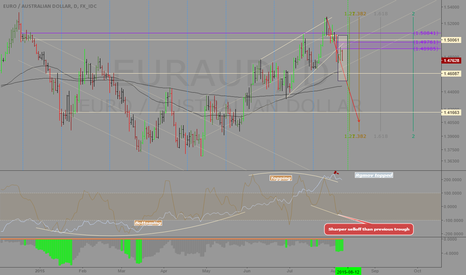 EURAUD: EURAUD: Ideal opportunity for a pair trade