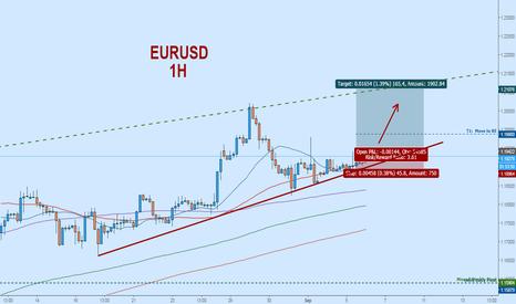 EURUSD: Bullish on Euro:  Trending Up