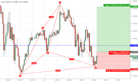 EURUSD: Cypher Bullish