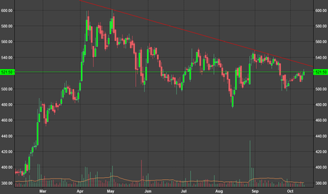 RBLBANK: RBLBANK getting ready for 600