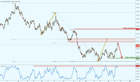 NZDUSD: NZDUSD approaching major area of resistance!