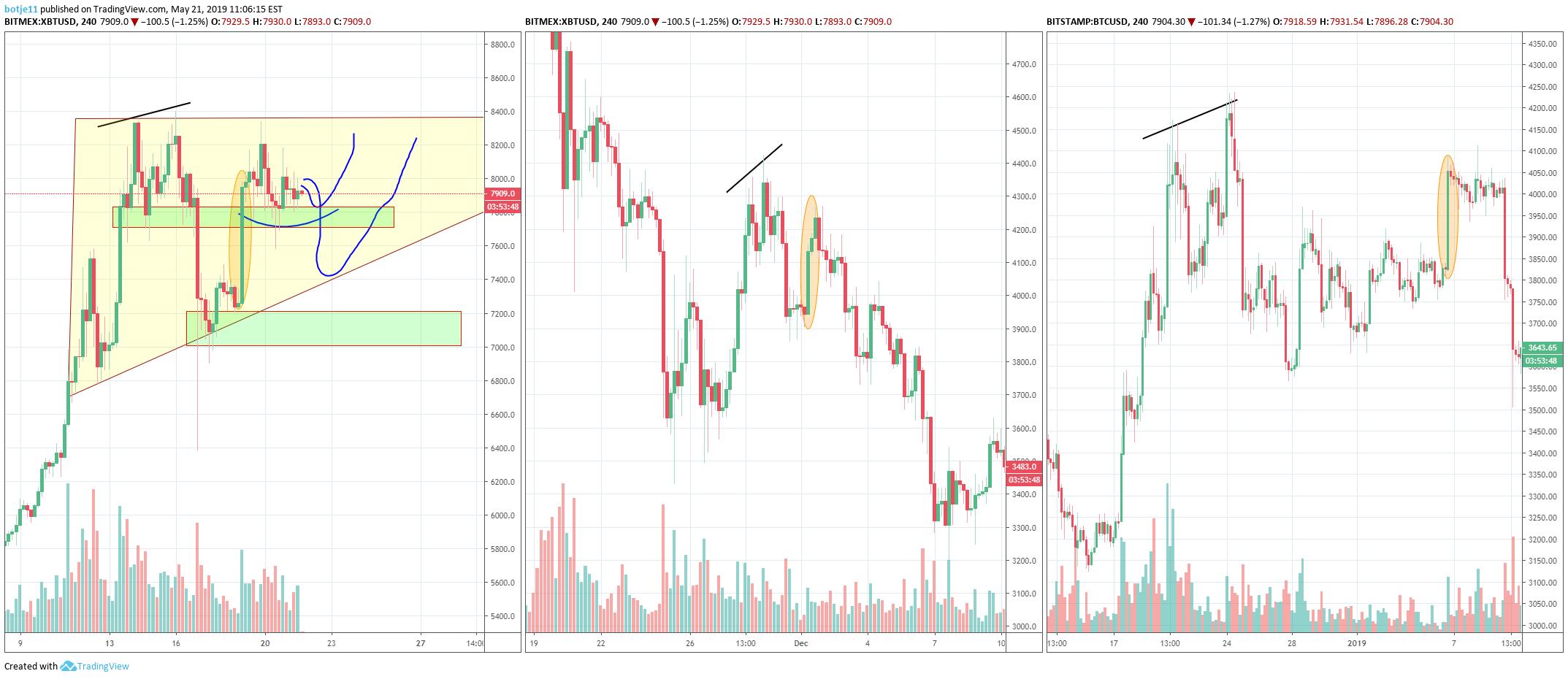 nas btc tradingview legjobb helyszínek a bitcoinok kereskedésére