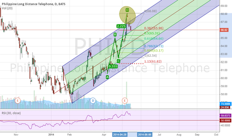 PHI: PHI completed a Bearish ABCD Harmonic Pattern.