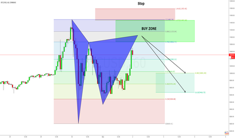 BTCUSD: Bitcoin Bearish Gartley Pattern