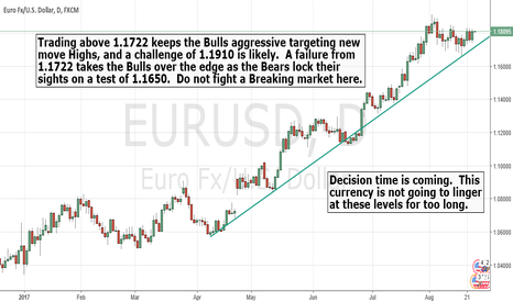 EURUSD: Get ready for the $EURUSD to make a move.