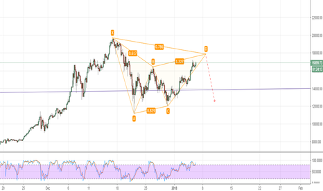 BTCUSD: BTC forming a bearish Gartley pattern