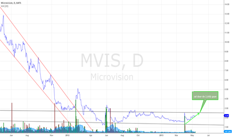 MVIS: Micorvision zal doorbreken en zal in een opwaarse trend komen