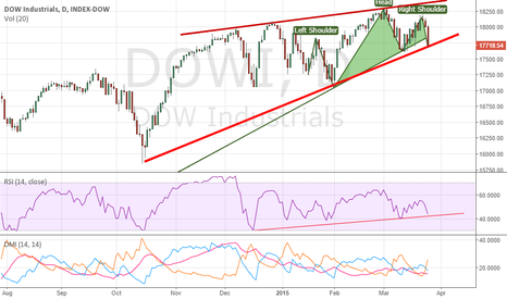 DJI: Dow Jones Industrial - Short - Waiting for breakdown below17650