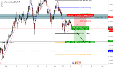 EURJPY: EUR/JPY Short down to 122.000