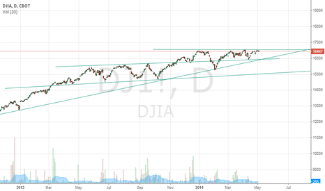 DJ1!: SELL IN MAY AND GO AWAY