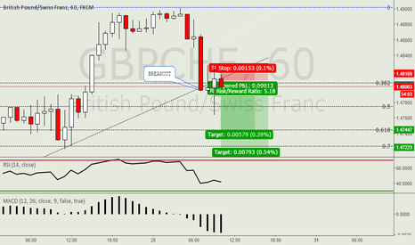 GBPCHF: GBPCHF BREAKOUT THE DAILY TREND LINE