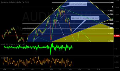 AUDUSD: AUDUSD BREAKOUT THE MONTHLY TREND LINE
