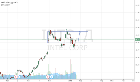 INTC: Intel покупка от нижней границы