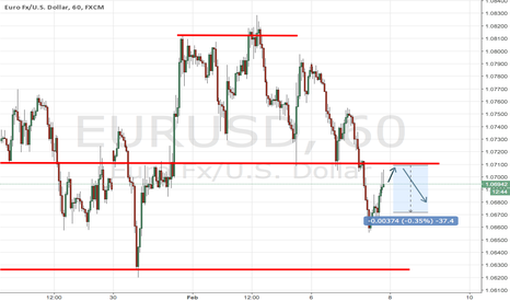 EURUSD: We are waiting for euro bounce
