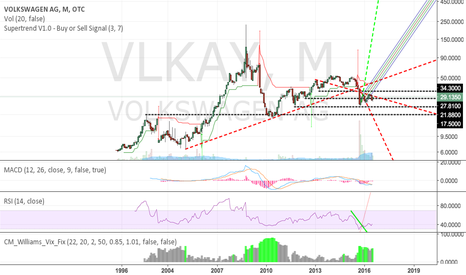 VLKAY: we should see steady climb in VW stock