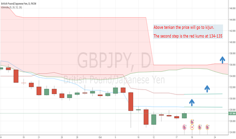 GBPJPY: GBPJPY going up