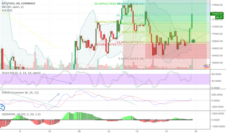BTCUSD: HERE IT IS Gents BTC 18k Sell Options