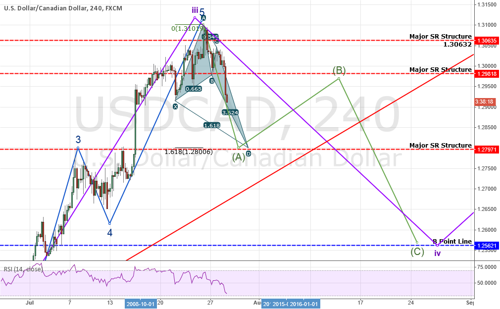 IMPORTANT UPDATE & ANALYSIS: USDCAD: Overall Bullish BUT NOT NOW