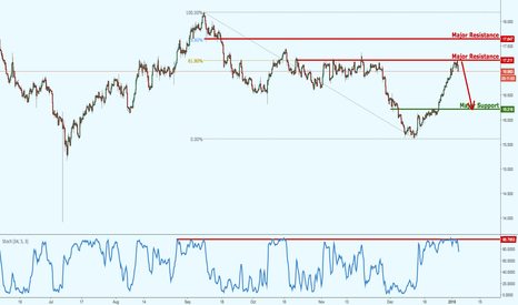 XAGUSD: Silver testing major resistance, possible upcoming reversal!