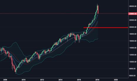 DJI: DJIA: REDRUM