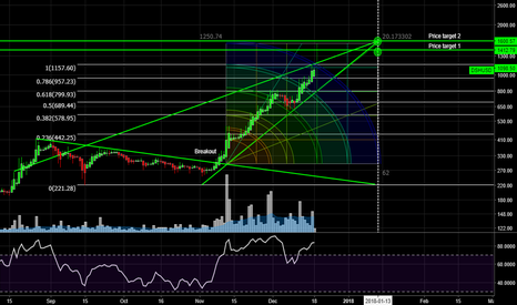 DSHUSD:  DASH REACHES PERFECTLY ITS OBJECTIVE TO FOLLOW FORWARD