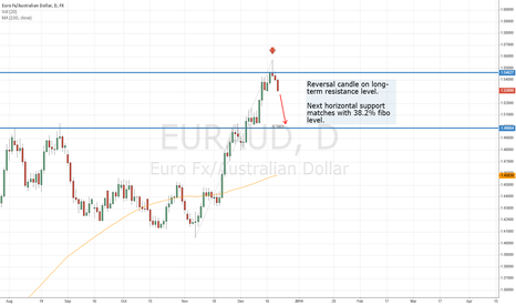 EURAUD: Reversal Candle on Long-Term Resistance Level