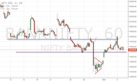 BANKNIFTY: BankNifty - Upate to previous Hrly view