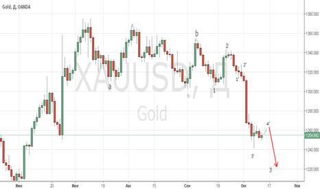 XAUUSD: Продажа золота будет