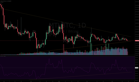 MTLBTC: $MTL unaffected by BTC and Altcoin slide