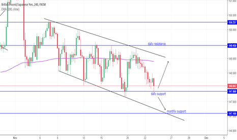 GBPJPY: GBPJPY at daily support