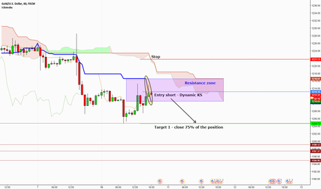 XAUUSD: XAUUSD - Dynamic KS entry