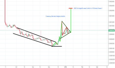 CVCBTC: CIVIC - breakout can happen at any moment