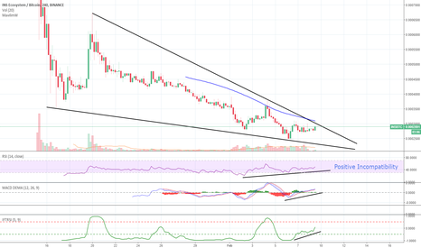INSBTC: $Ins , Wants to Rising Trend