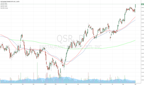 QSR: Long Entry in $QSR uptrend continues