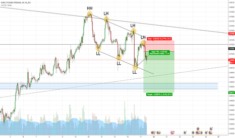 EURGBP: EURGBP Short Trade 1 Hr Chart