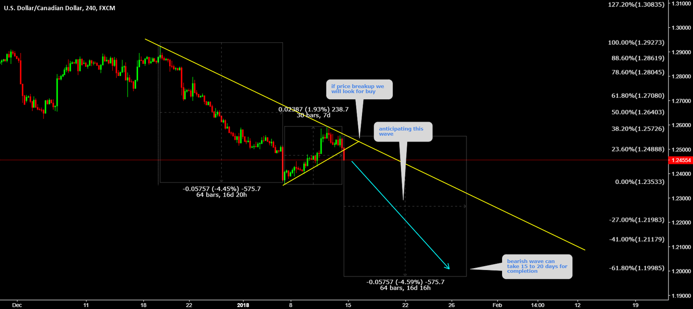 USDCAD breaking watch for continuation