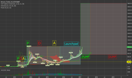 BTCUSD: #Bitcoin Market Crash Cycle Comparison Update: PUMP Phase