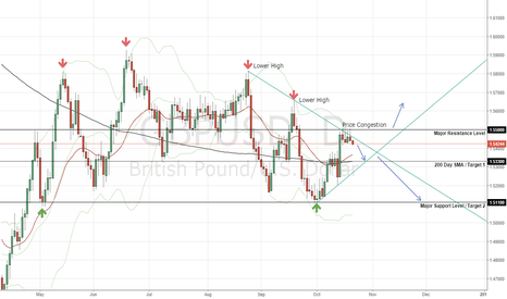GBPUSD: Cable Bearish Probability in Symmetrical Triangle | Lower Highs
