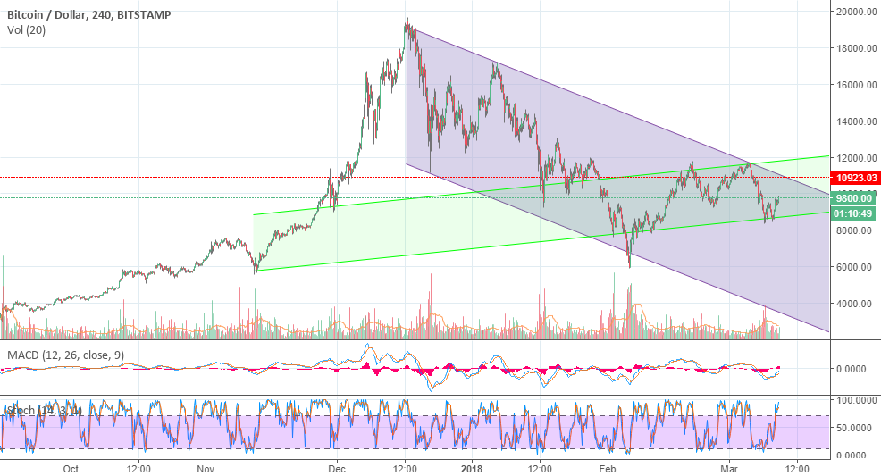 BTCUSD trend this time with 4H bars...