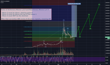 TRXBTC: TRON is setting jump point for go high up to 300%