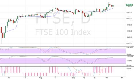 FTSE: FTSE 100 Doomed for Failure!
