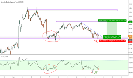 CADJPY: Lets watch for potential LONG opportunity