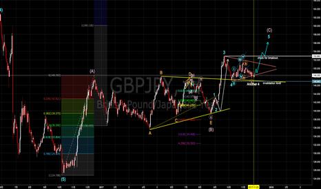GBPJPY: ポンド円アップデート トライアングル上方ブレイクへ進行の可能性 [2017-11-24 金 17:13]