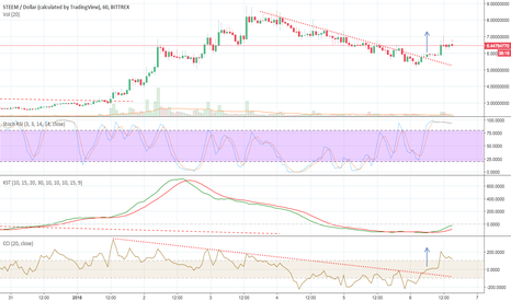 STEEMUSD: SteemCoin Looks ready for next leg up IMO!
