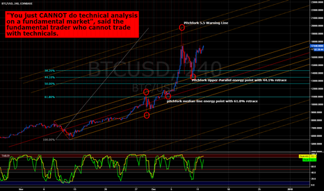 BTCUSD: BTCUSD - Crypto Cannot Be Technically Traded