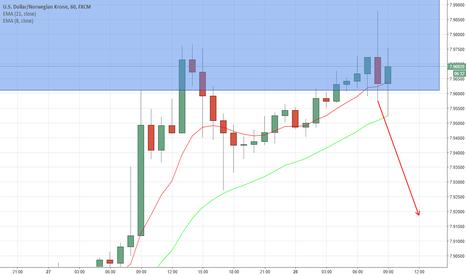 USDNOK: #USDNOK Potential move to the downside