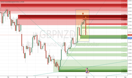 GBPNZD: 2 Sells Closed: +573 and +354 of realized pips - #ProfitingMe