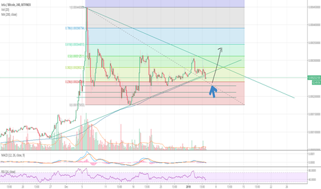 IOTBTC: Possible upward trajectory for IOTA from .00023/4 BTC