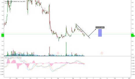 BCEI: BCEI: POTENTIAL BREAKOUT TO THE UPSIDE
